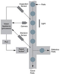 machine vision 101 an introduction teledyne dalsa rh teledynedalsa com Visio Diagram Visual System Diagram