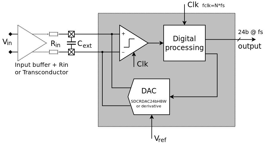 ADC based on high resolution DAC | Teledyne DALSA