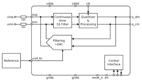 Pleasing High Res Low Latency Sd Adc 114Db Dr Teledyne Dalsa Wiring Digital Resources Bioskbiperorg