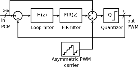 Marvelous Pwm Sigma Delta Modulator Teledyne Dalsa Wiring Digital Resources Bioskbiperorg